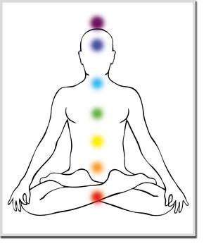 die sieben Hauptchakren Yogagen